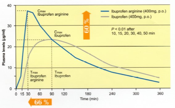 ibuprofen(arginine)