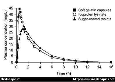 Ibuprofen lysianted