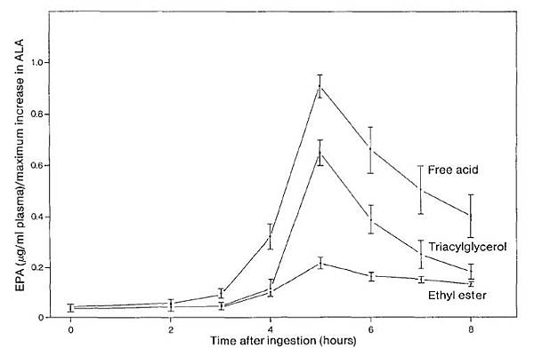 TG EE FFA吸收率比較
