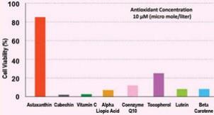 Astaxanthin與其它抗氧化劑的效力比較