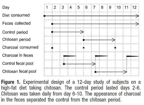 甲殼素實驗設計