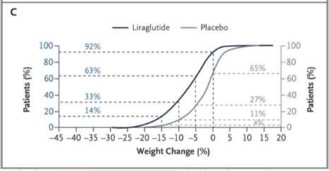 Liraglutide 4