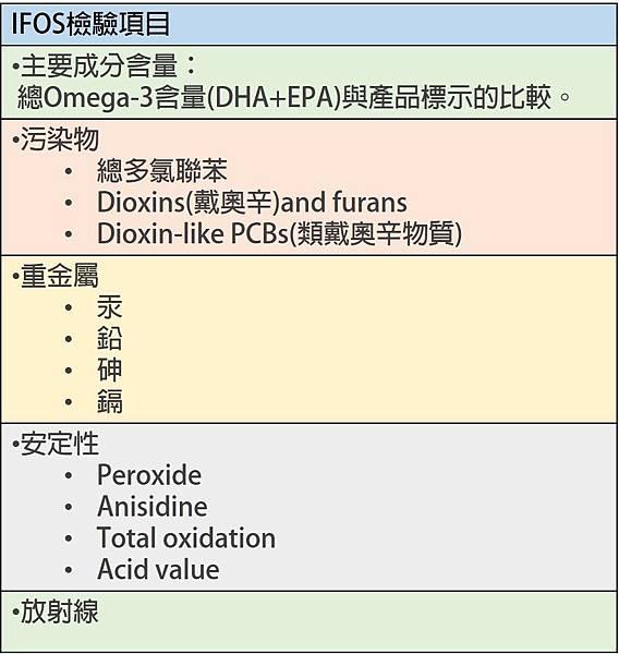 IFOS檢驗項目
