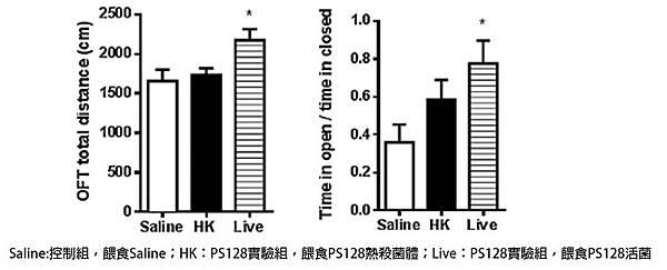 以菌鼠模式探討PS128之機能特性