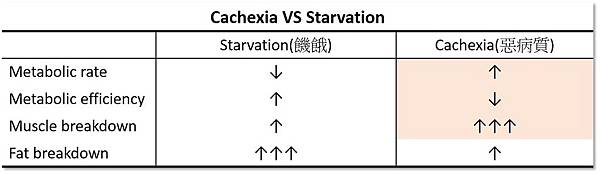 Cachexia vs Starvation