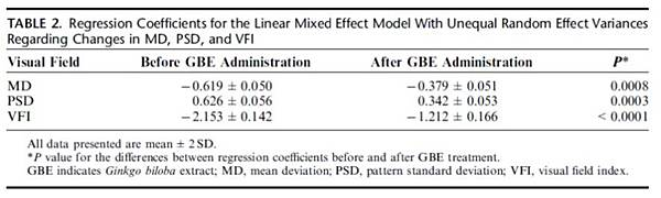 Effect of Ginkgo biloba Extract on Visual Field Progression in Normal Tension Glaucoma