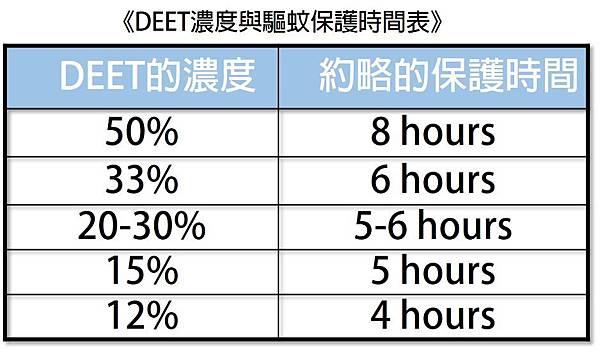 DEET濃度與驅蚊時間表