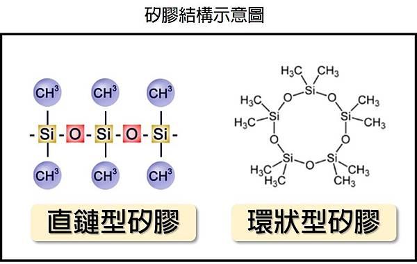 矽膠結構示意圖