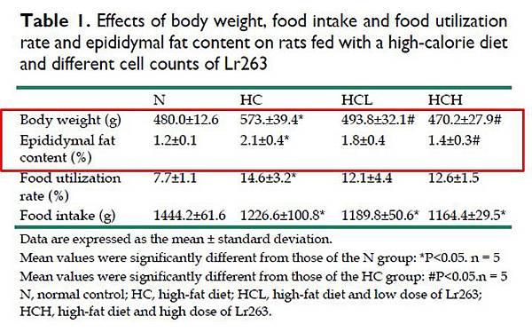 GMNL避免體重增加及體脂肪堆積