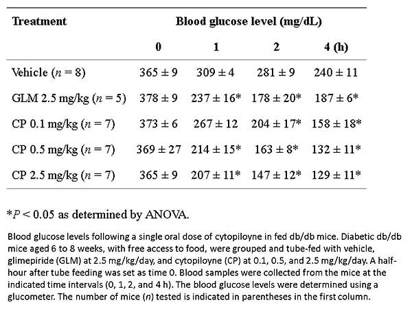 cytopiloyne單次投予 飯後血糖值