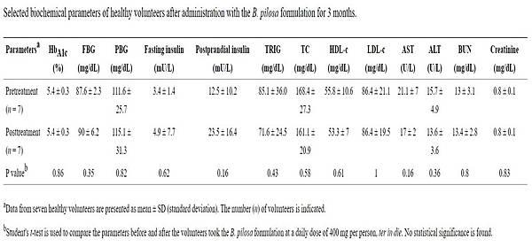 cytopiloyne的人體研究資料2