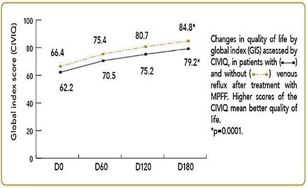 2003 CIVIQ生活品質量表