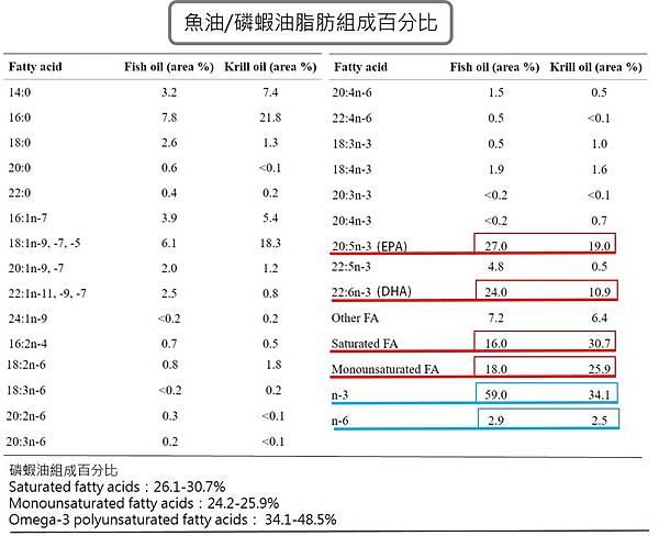 魚油磷蝦油含量的百分比2