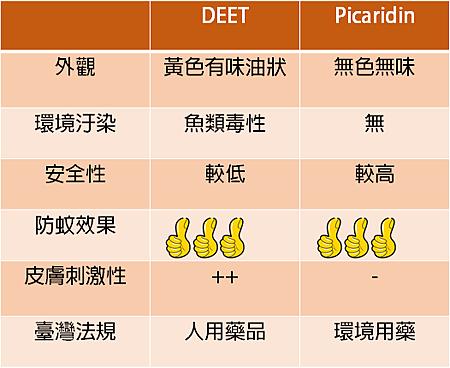 DEETvsPicaridin2