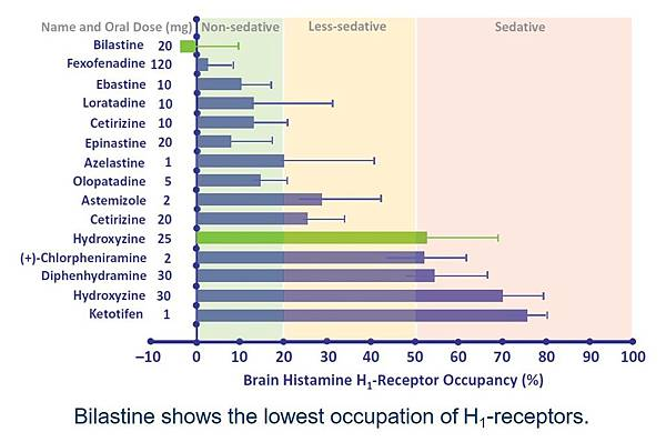 bilastine shows the lowest occupation of h1 recpetor