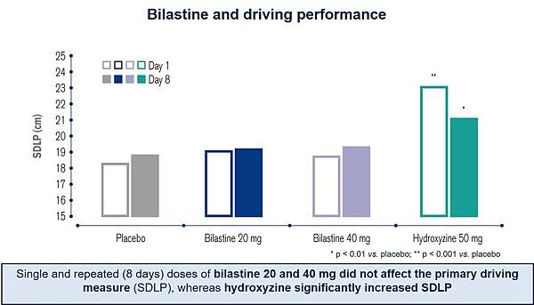 bilastine不影響開車表現的實驗
