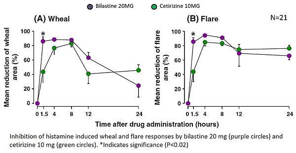 histamine 注射 bilastine vs cetirizine