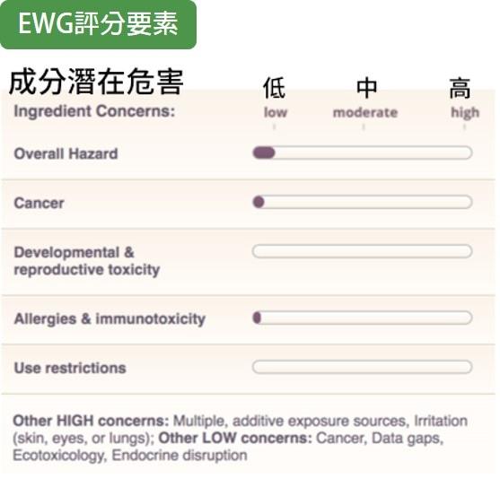 EWG評分要素
