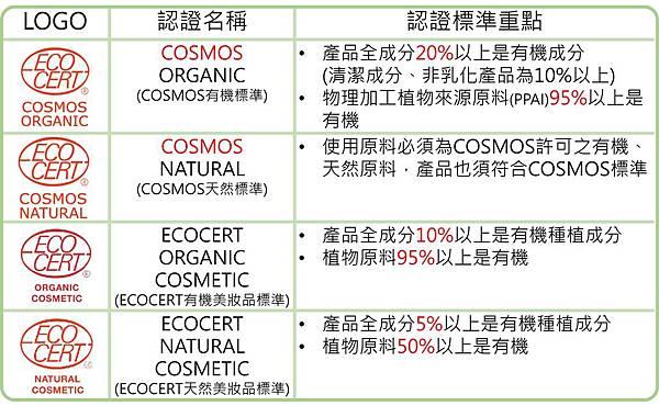 COSMOS與ECOCERT的差別