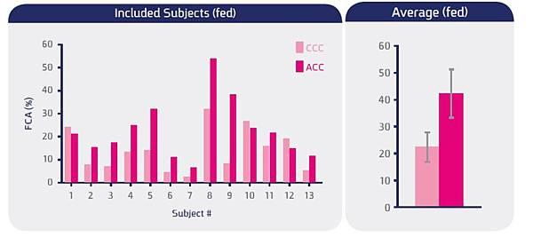 ACC與CCC的吸收度比較