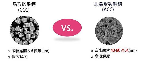ACC與CCC結晶的差別