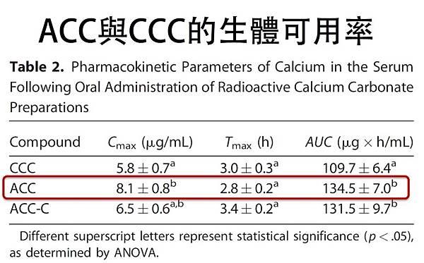 ACC與CCC的生體可用率