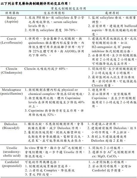 常見藥與制酸劑的交互作用1