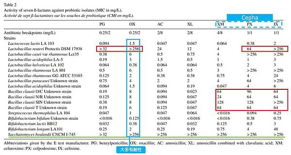 Antibiotic susceptibility of probiotic strains Is it reasonable to combine 圖譜1