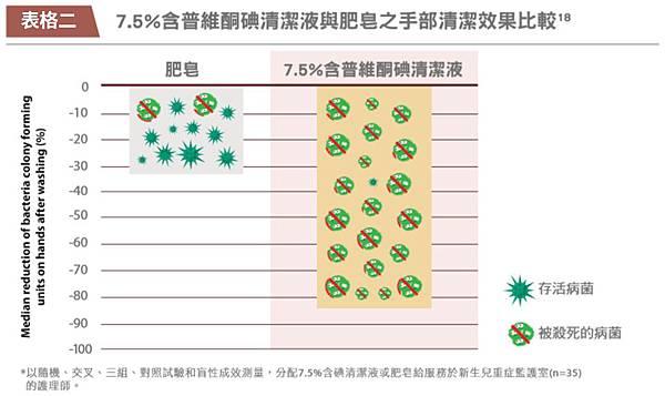 PVP-I普維酮清潔液與肥皇之手部清潔效果比較