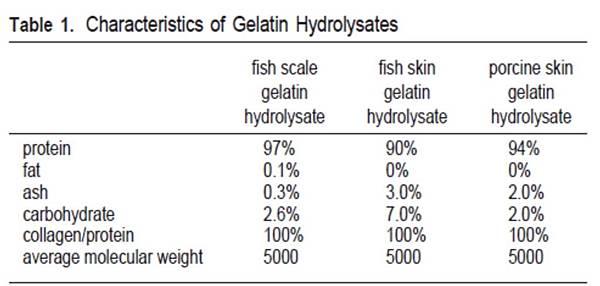 膠原蛋白的定性報告