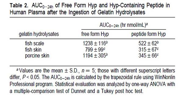 AUC0-24h of Free Form Hyp and Hyp-Containing Peptide in