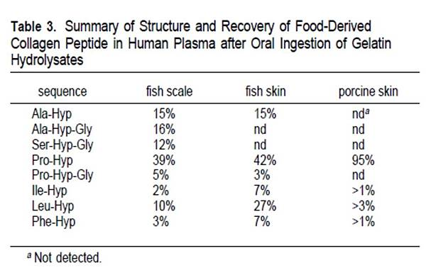 Summary of Structure and Recovery of Food-Derived