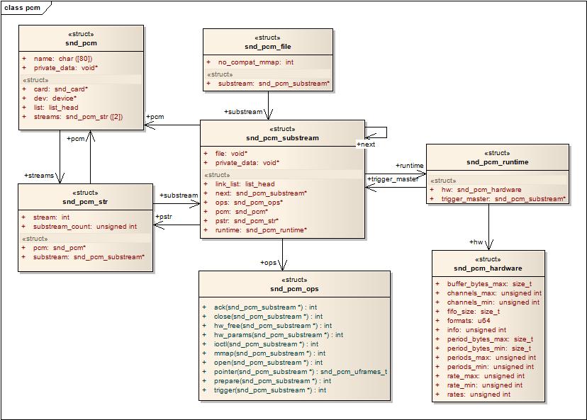 Linux ALSA音效卡驅動之三:PCM設備的建立@ 立你斯學習記錄:: 痞