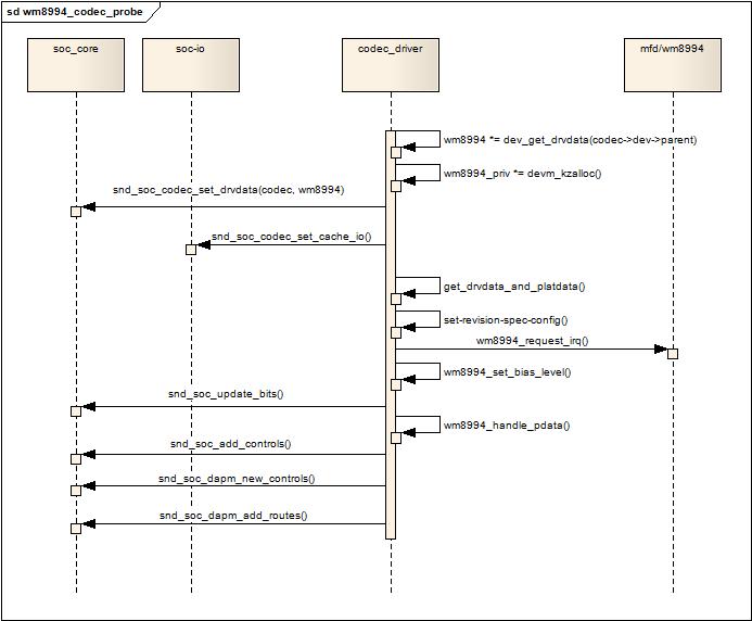 Linux ALSA音效卡驅動之七:ASoC架構中的Codec @ 立你斯學習記錄