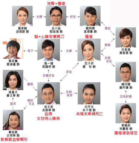走味咖啡級港劇 - On Call 36小時II