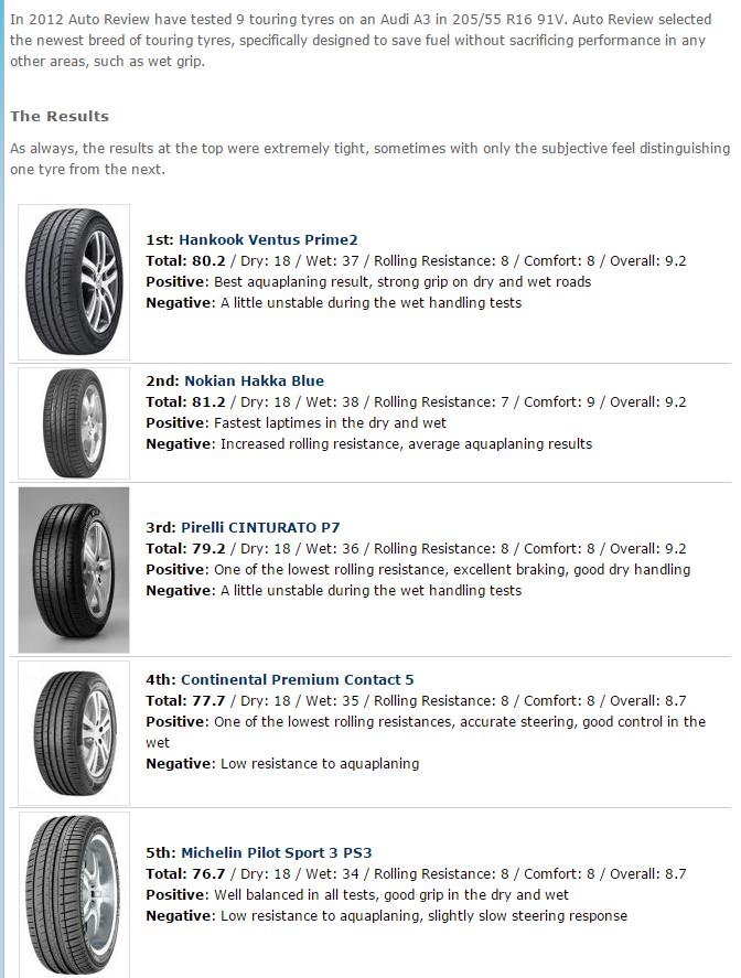 205 55 R16輪胎推薦,整理國外最新專業媒體評價3