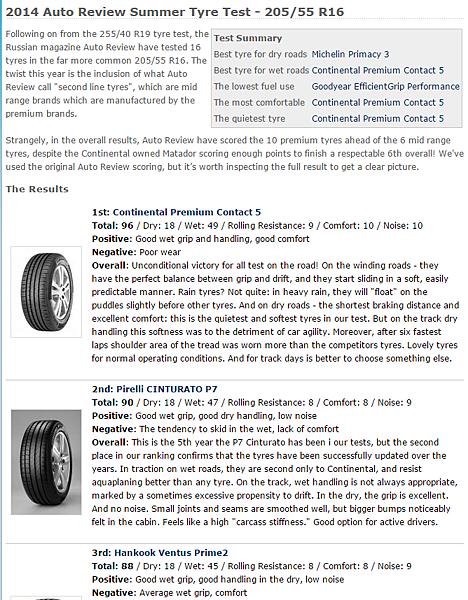 205 55 R16輪胎推薦,整理國外最新專業媒體評價4