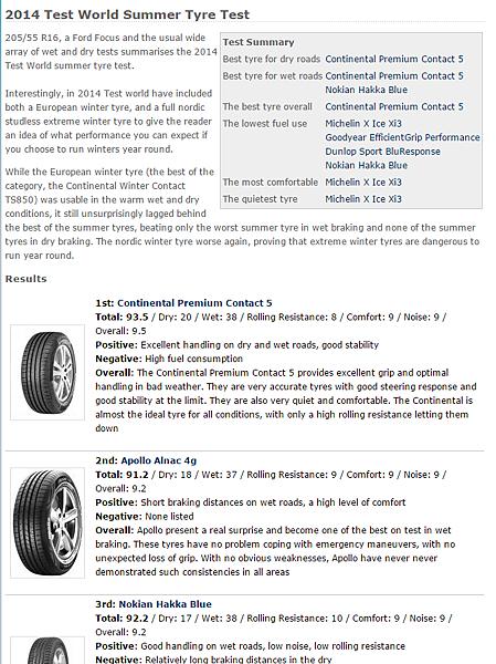 205 55 R16輪胎推薦,整理國外最新專業媒體評價5