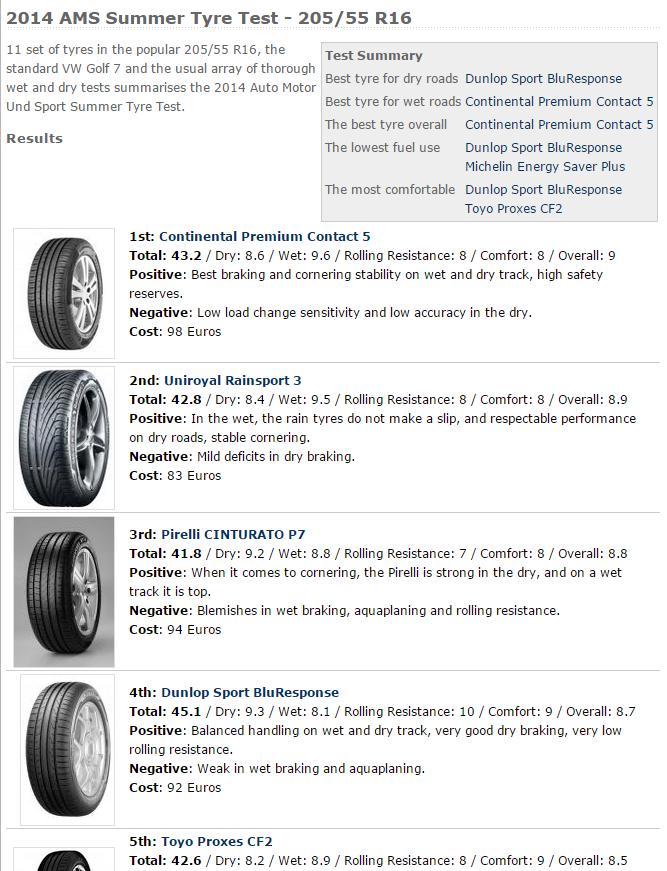205 55 R16輪胎推薦,整理國外最新專業媒體評價2