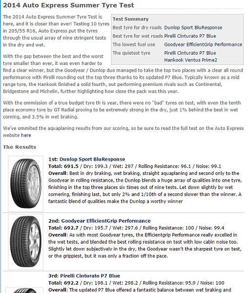 205 55 R16輪胎推薦,整理國外最新專業媒體評價6