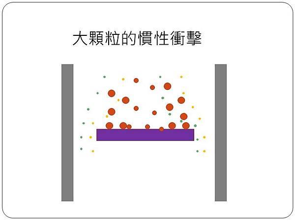 顆粒的運動_Inertia.jpg