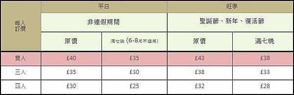 英國民宿價格.jpg