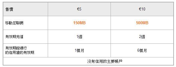 網卡-Orange SIM-10