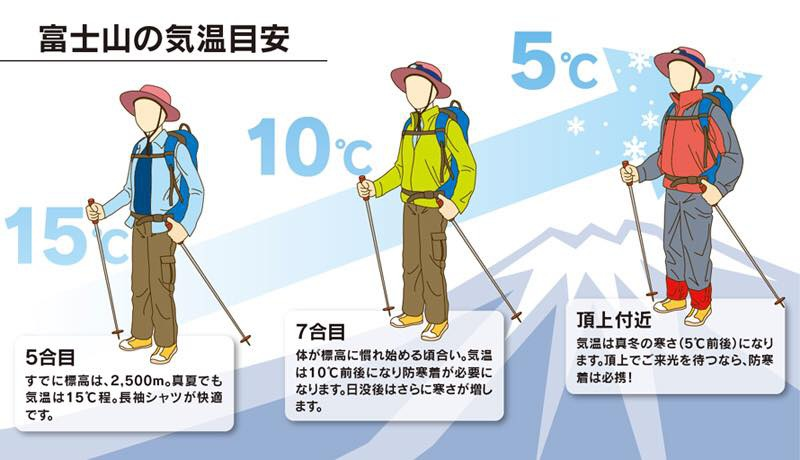 富士山穿著