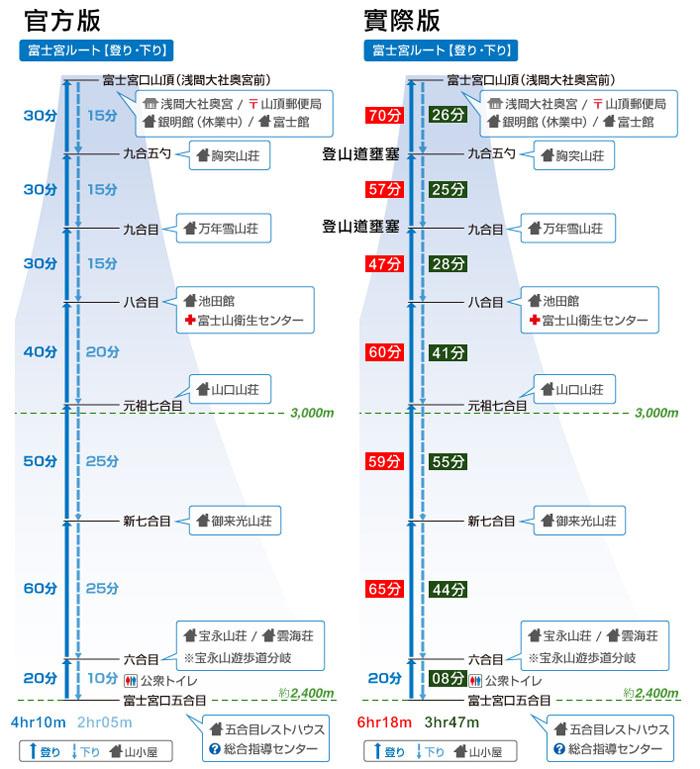 富士宮口登山時間預估-1