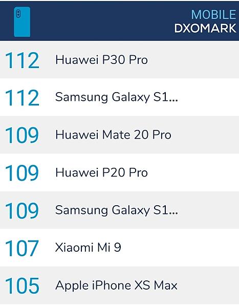 Samsung S10 5G也拿了Dxo mark 112…
