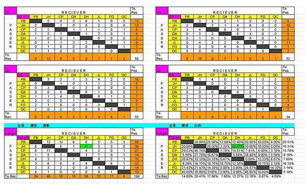 111309 火箭vs快艇 球轉表 - 傳球統計表
