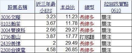 0610股票名單
