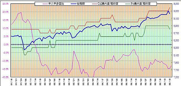 20140620_期貨與OP籌碼圖
