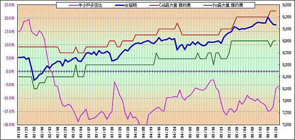 20140624-最大未平倉與走勢圖